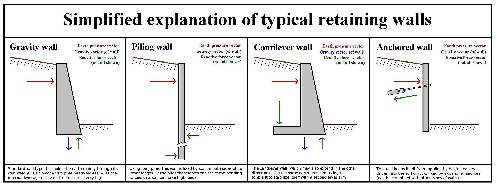 Retaining Walls Technical Guidance Geostru Eu