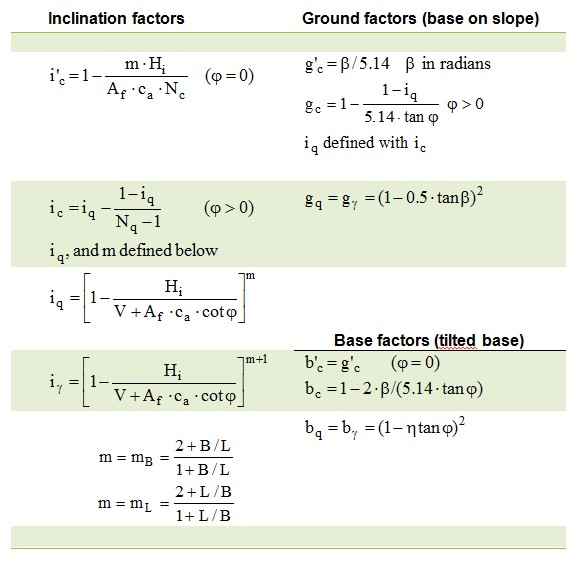 Vesic_inclination_base_ground
