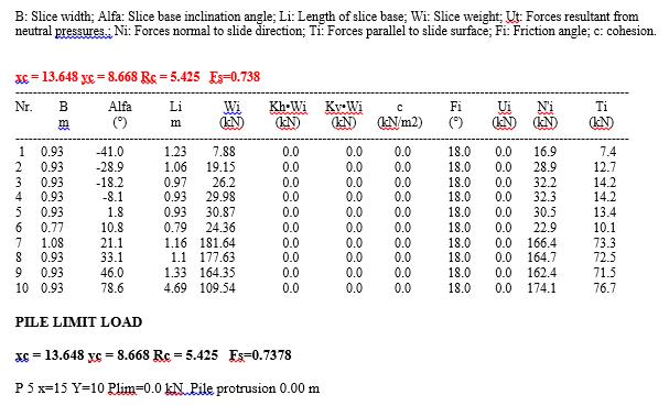 Tabel 6. Results. Bishop method