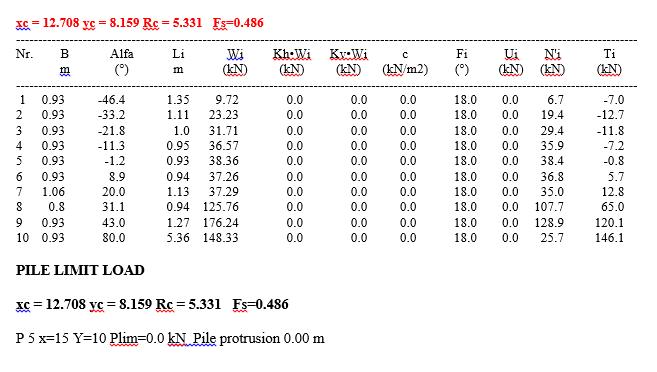 Tabel 7. Results. Fellenius method