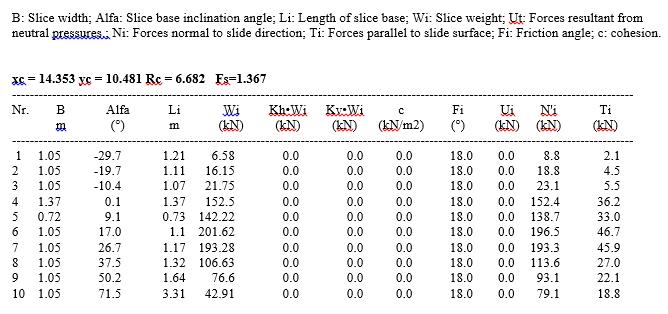 Tabel 3. Results. Bishop method