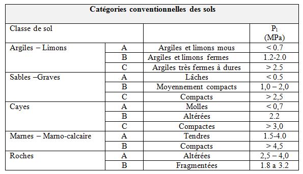 categories_conventionnelles_des_sols