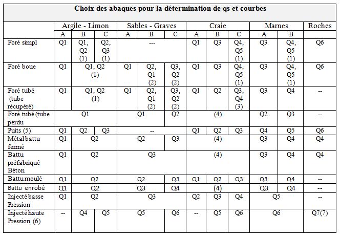 choix_des_abaques_pour_la_determination_de_qs_et_courbes
