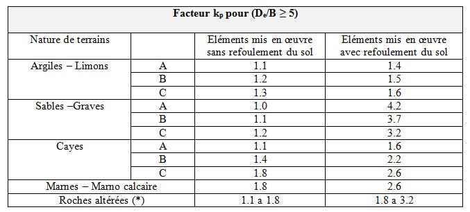 facteur_kp