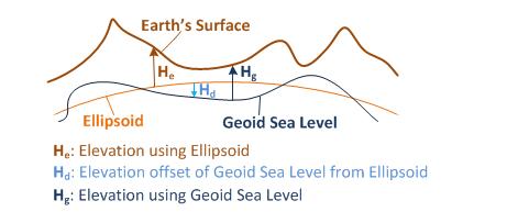 geostru_maps_elevation_model