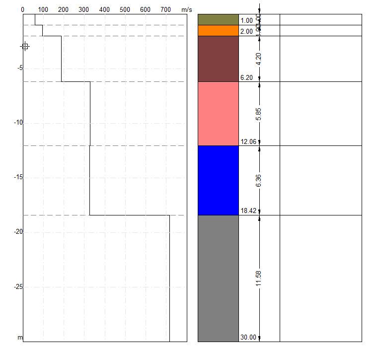 stratigrafia e profilo velocità