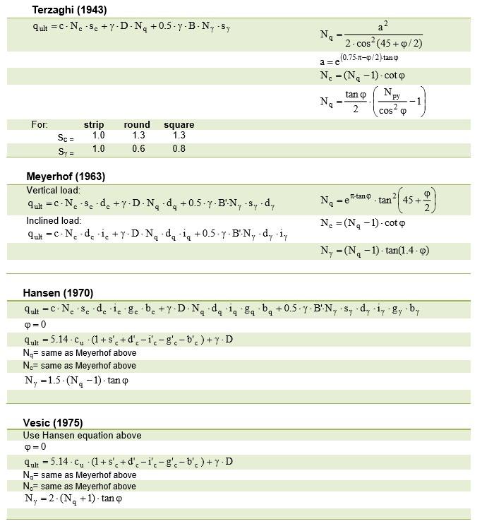 formula_carico_limite