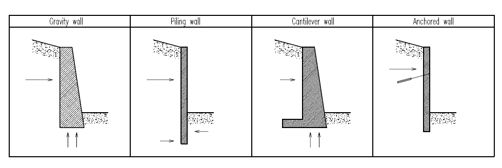 Types of block walls 28 images boral retaining wall for Types of basement walls