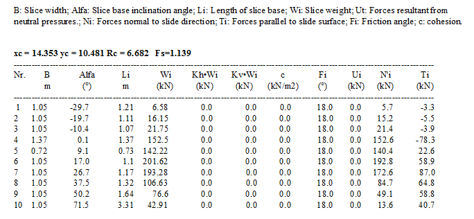 Tabel 4. Results. Fellenius method