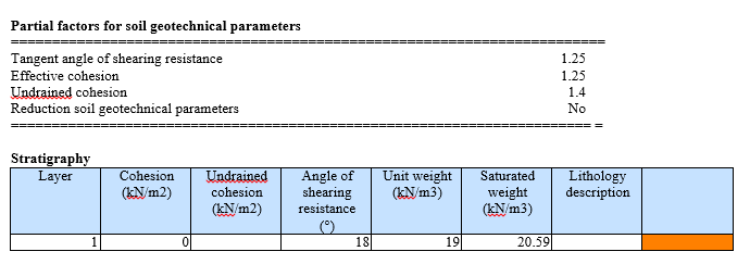 Tabel 2. Geotechnical parameters used in the study