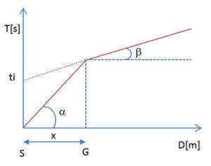 esempio diagramma tempi distanza rifrazione