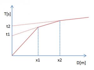 esempio diagramma tempi distanza rifrazione 2
