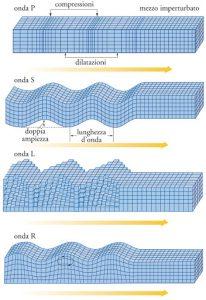 schema onde sismiche