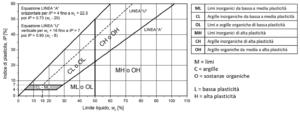 Sistema di classificazione proposto da Casagrande (Norme ASTM)